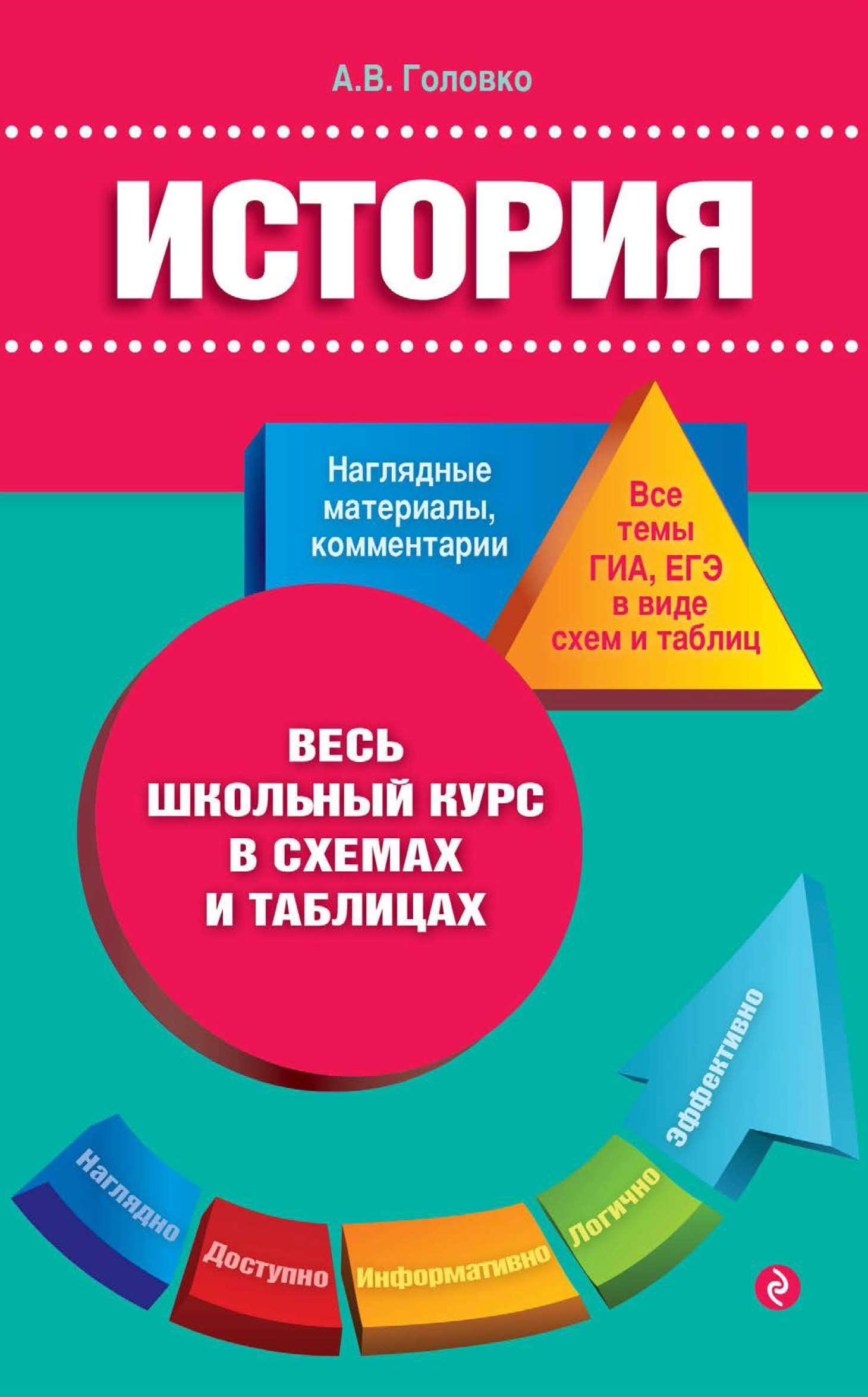 цены на А. В. Головко История  в интернет-магазинах